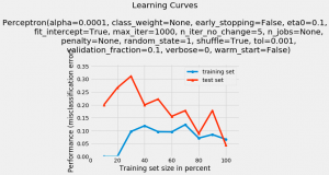 Perceptron Classifier Learning Curve using Python Mlxtend Package