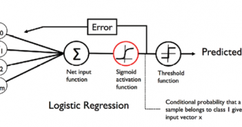 Logistic Sigmoid Activation Function Representation