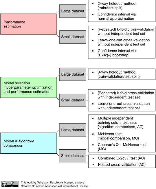 model evaluation model selection algorithm comparison