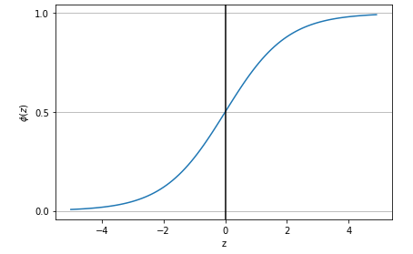 Logistic Regression - Sigmoid Function Plot