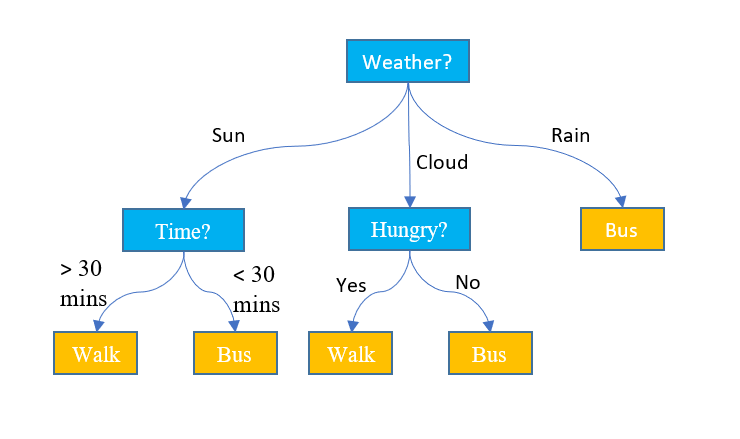 Example of a decision tree