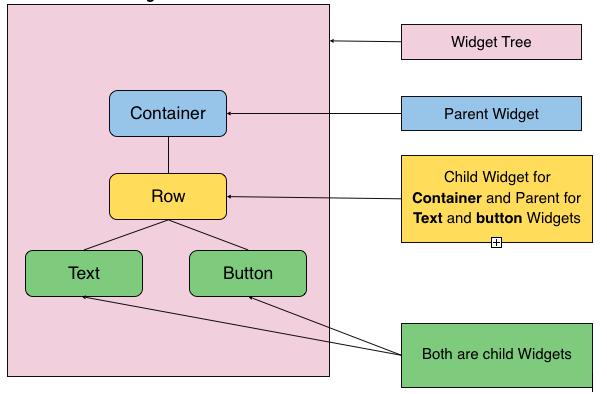 Widget tree representing parent and child widgets