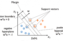 SVM as maximum margin classifier