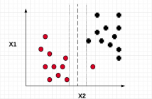 Soft margin classifier SVM and importance of C value