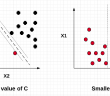 SVM Soft Margin CLassifier and C Value