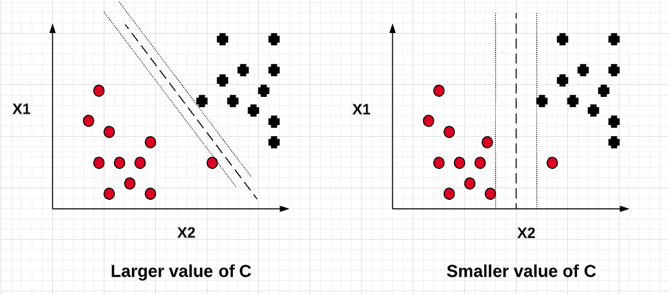 Larger and Smaller value of C for Soft Margin Classifier