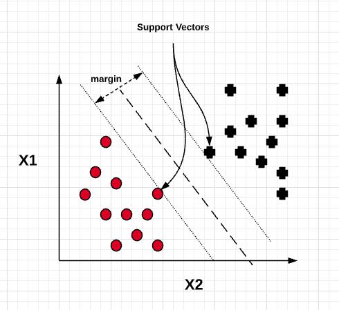 Maximum margin classifier - SVM
