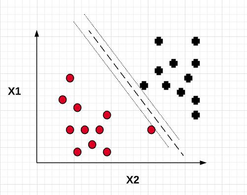 Maximum Margin Classifier
