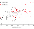 Non-linear data set