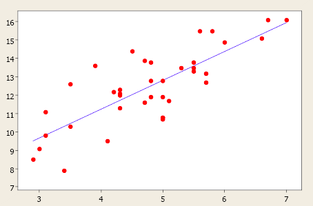 Linear data set for regression problem