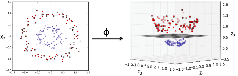Non-linear data set mapped to higher dimension