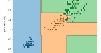 Random forest classifier using python sklearn library