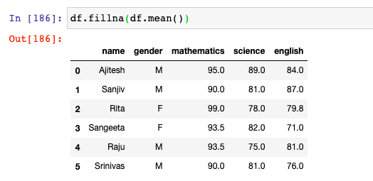 Use fillna method to replace missing values with mean values
