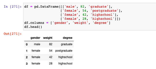 Sample Pandas Dataframe