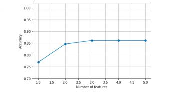 Sequential forward selection algorithm