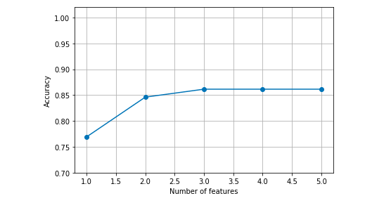 Plot representing features vs scores derived from sequential forward selection algorithm