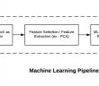 Machine learning pipeline sklearn implementation