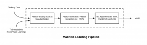 Machine learning pipeline sklearn implementation