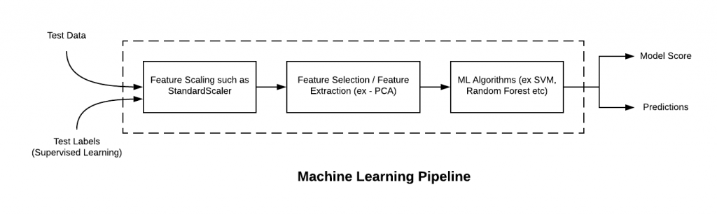 Machine Learning Pipeline - Test data prediction or model scoring