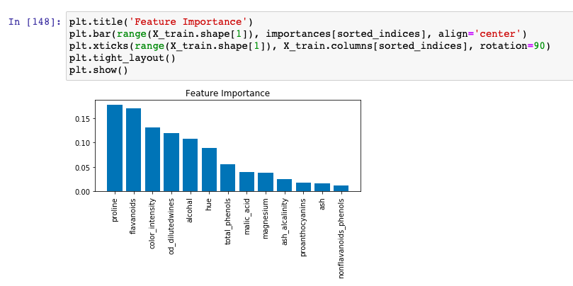 Visualization plot for feature importance using RandomForestClassifier