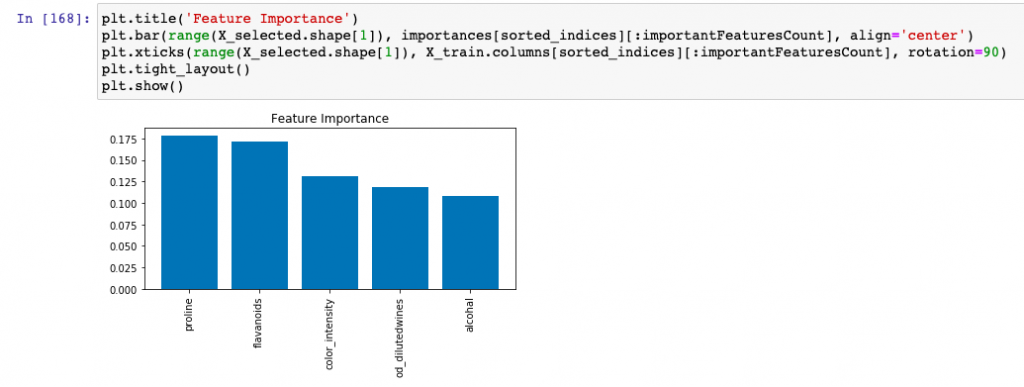 Important features greater than threshold using sklearn SelectFromModel