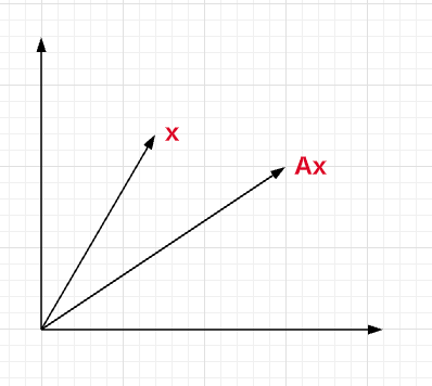 Matrix multiplication with vector x