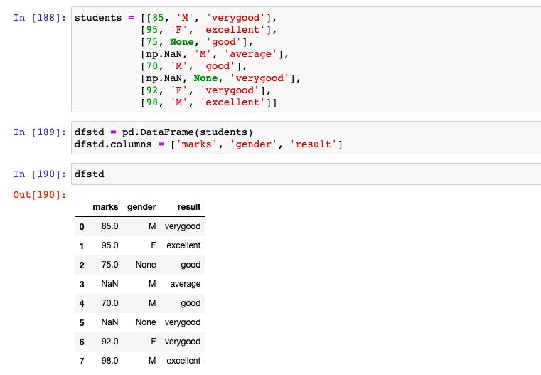 Sample data used to illustrate SimpleImputer usage