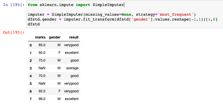 Fig 3. Categorical missing values imputed with most_frequent using SimpleImputer