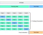 K-Fold Cross Validation – Python Example