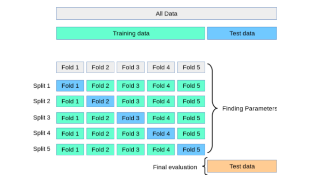 K-Fold Cross Validation Concepts with Python and Sklearn Code Example