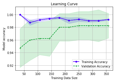 Learning curve representing training and validation scores vs training data size