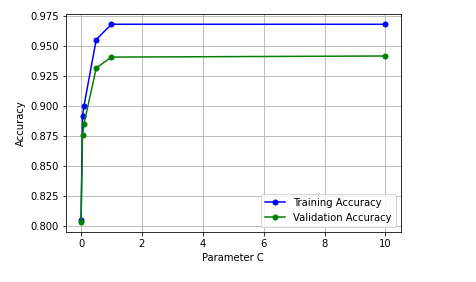Validation Curve for diagnosing overfitting against regularization parameter C