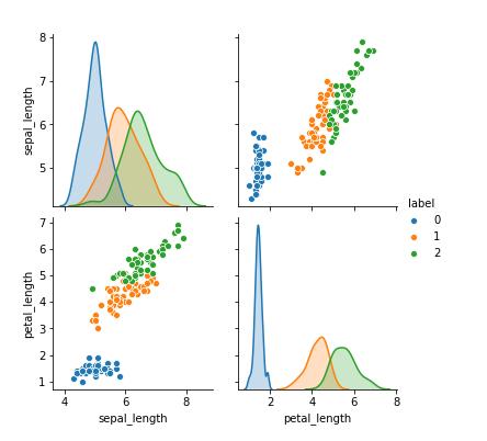 Scatter plot matrix for Sklearn Iris Dataset