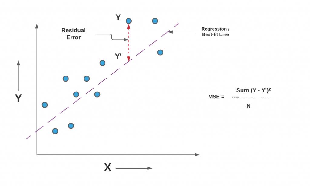 Mean Squared Error Representation
