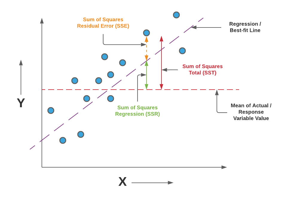 SSR, SSE and SST Representation in relation to Linear Regression