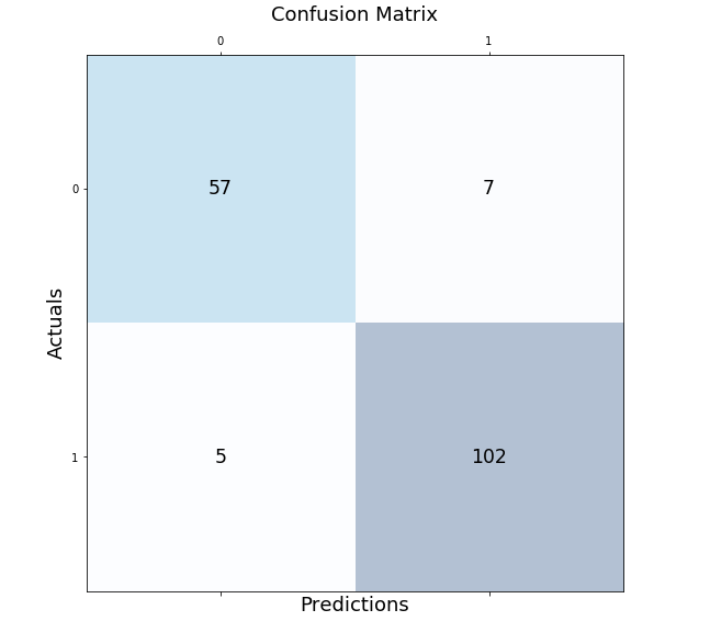Confusion Matrix representing predictions on breast cancer test dataset