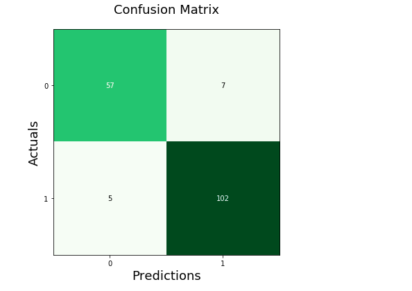 Confusion Matrix drawn using Mlxtend plot_confusion_matrix method