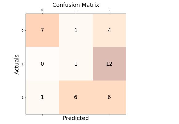 Confusion Matrix for calculating micro-average and macro-average scores
