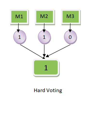 Hard Voting Classifier with equal weights