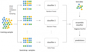 Bagging Classifier explained with Python code examples