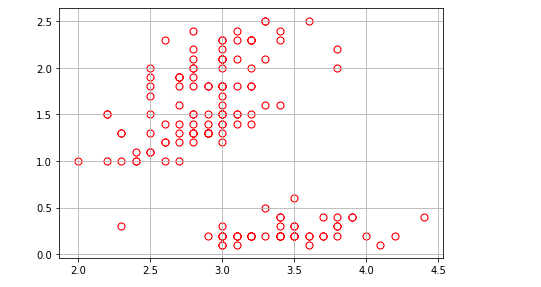 IRIS Dataset (Sepal Width vs Petal Width)