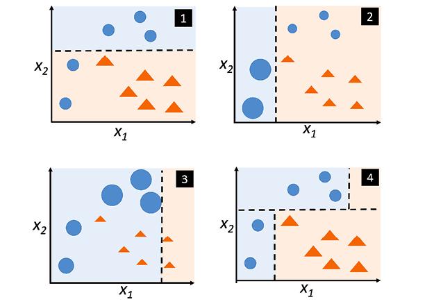 Understanding Boosting Classification
