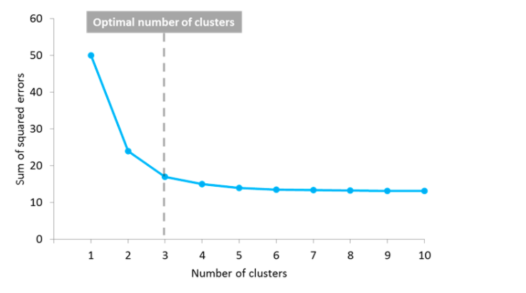 Sum of Squared Error vs Number of Clusters plot