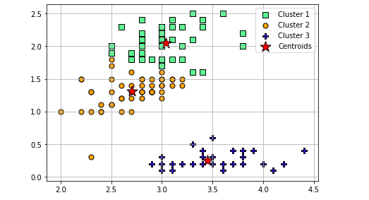 K-Means clusters fit on IRIS Dataset