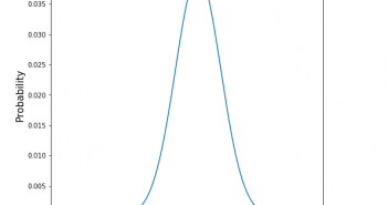 Normal Distribution Plot