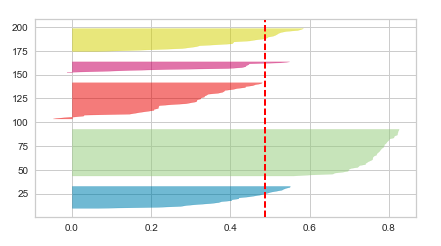 K-means clusters Silhouette Plot for n_clusters = 5 (Wide fluctuations)