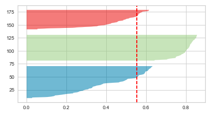 K-means clusters Silhouette Plot for n_clusters = 3 (Optimal)