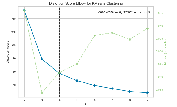SSE Plot / Elbow Method for finding optimal number of clusters