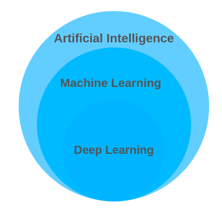 How are machine learning and deep learning associated?