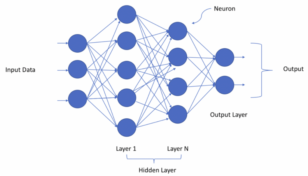 Deep Neural Network representing Deep Learning